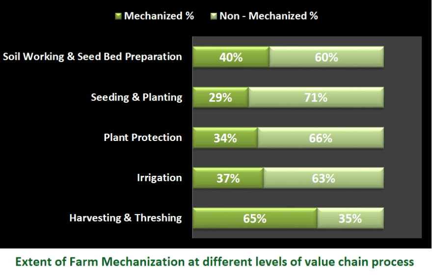 Extent of farm mechanization in soil working & seed bed preparation, seeding & planting, plant protection, irrigation and harvesting & threshing