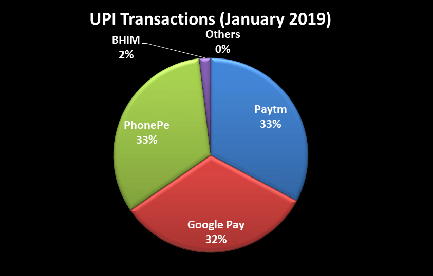 Market share of Paytm, Google pay, Phone Pe, BHIM and Other players as on January 2019