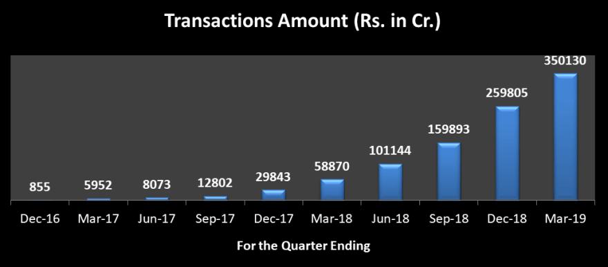 UPI value of transactions March 2019