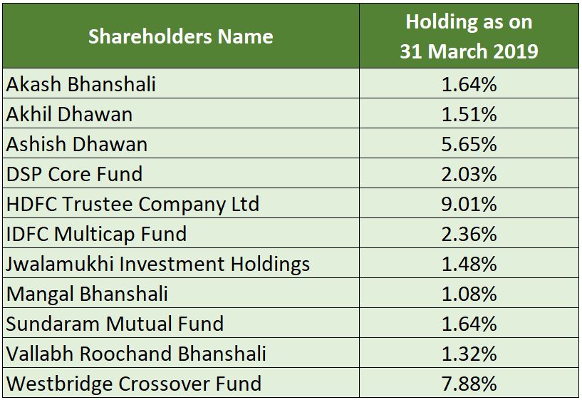 research report greenlam industries shareholders holding more than 1%