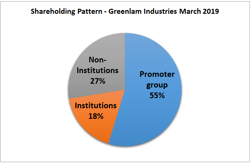 research report greenlam industries shareholding pattern march 2019