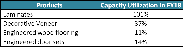 research report greenlam industries capacity utilization detail