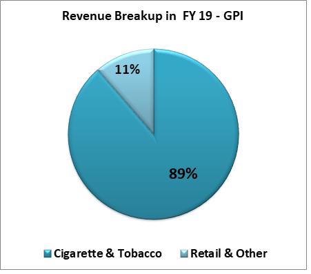 research report FY 19 revenue breakup