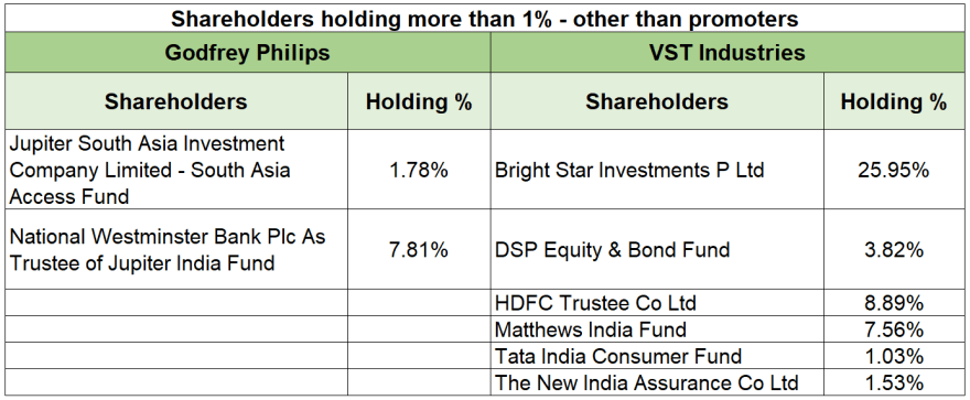 research report GPI and VST majority shareholders 2019