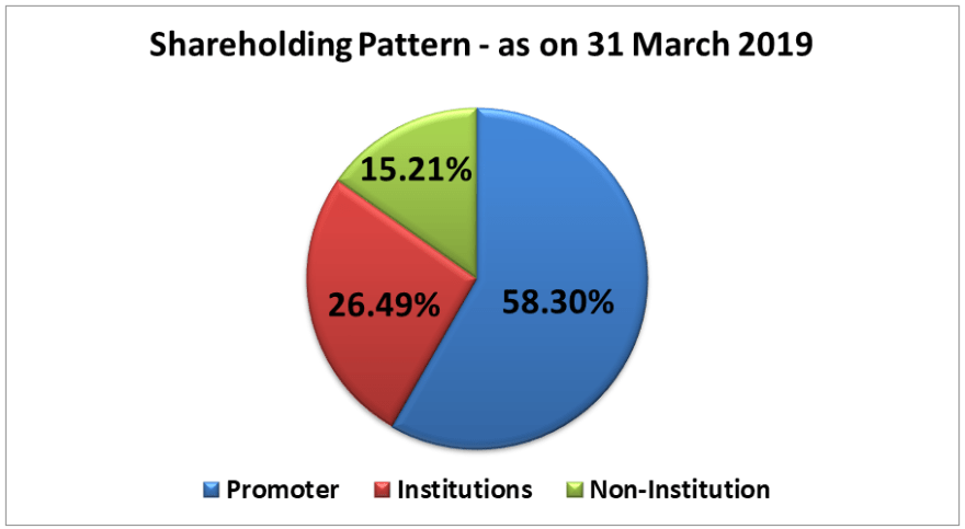 research report Shareholding pattern of balkrishna Industries 2019