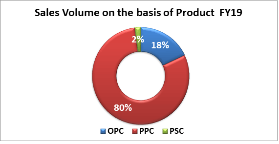 star cement research report star cement product sale volume