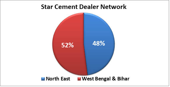research report star cement dealers distribution network