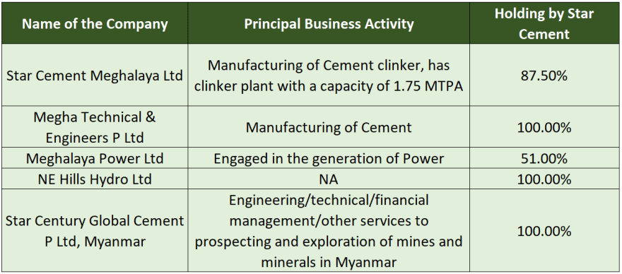 research report star cement subsidiaries detail