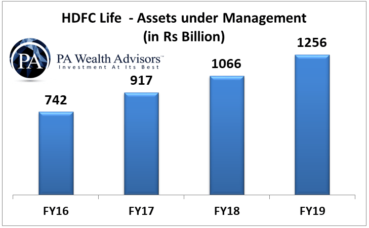 AUM of hdfc life year wise change till 2019