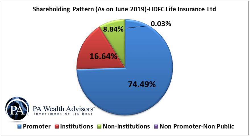 HDFC life insurance Shareholding pattern