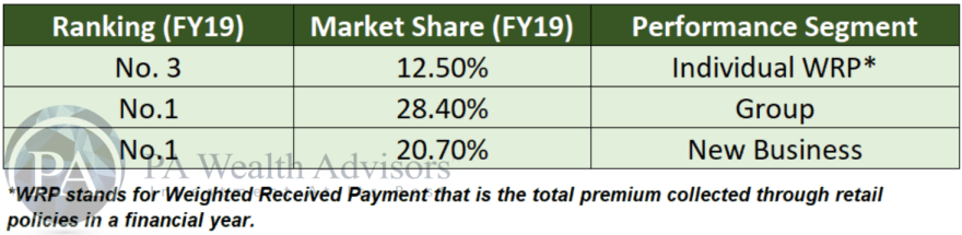 market share of hdfc life and ranking
