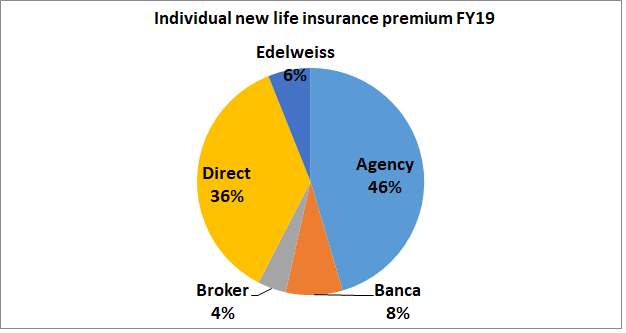 edelweiss research report life insurance premium channels