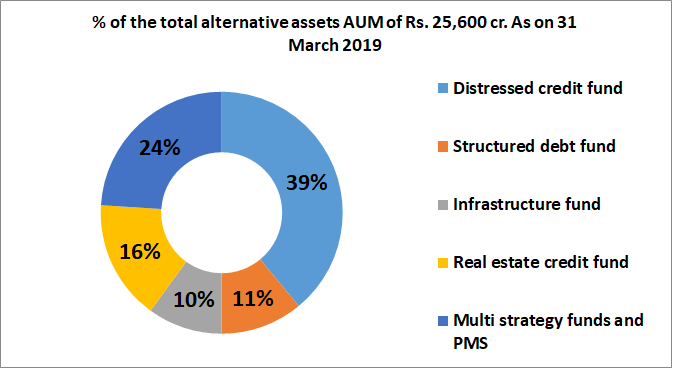 edelweiss research report alternative assets business