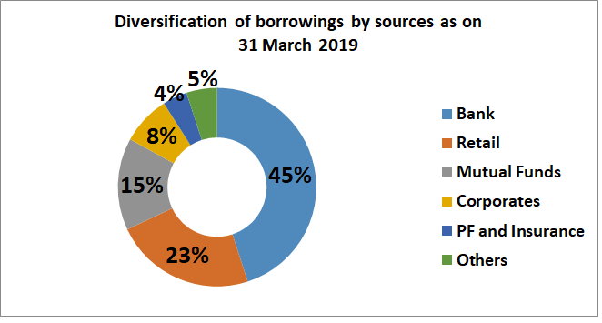 edelweiss research report borrowings distribution