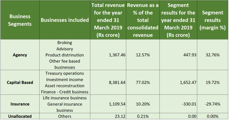 edelweiss research report business segments 2019