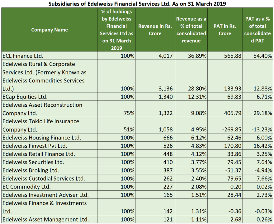 research report edelweiss major shareholders
