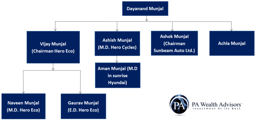Family tree Dayananad Munjal family structure in detail