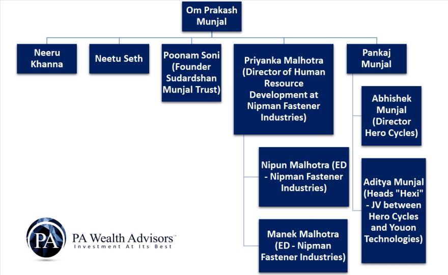 family tree Om Prakash Munjal family structure in detail