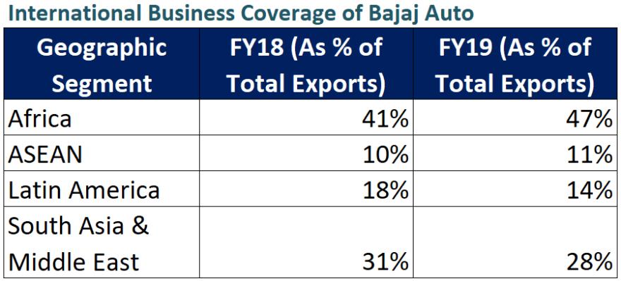 research report bajaj auto international presence and business