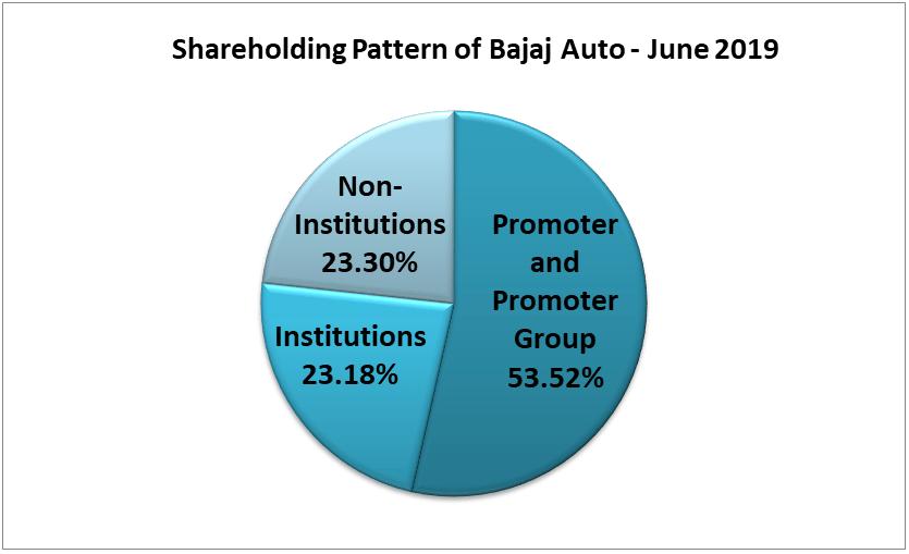 Analysis of shareholding pattern of bajaj auto