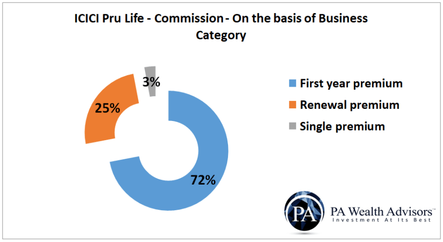 icici prudential life insurance commission expenses for different first year renewal and single premium