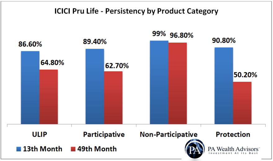 icici prudential life insurance persistency ratio for ULIP Par Non-Par and protection products