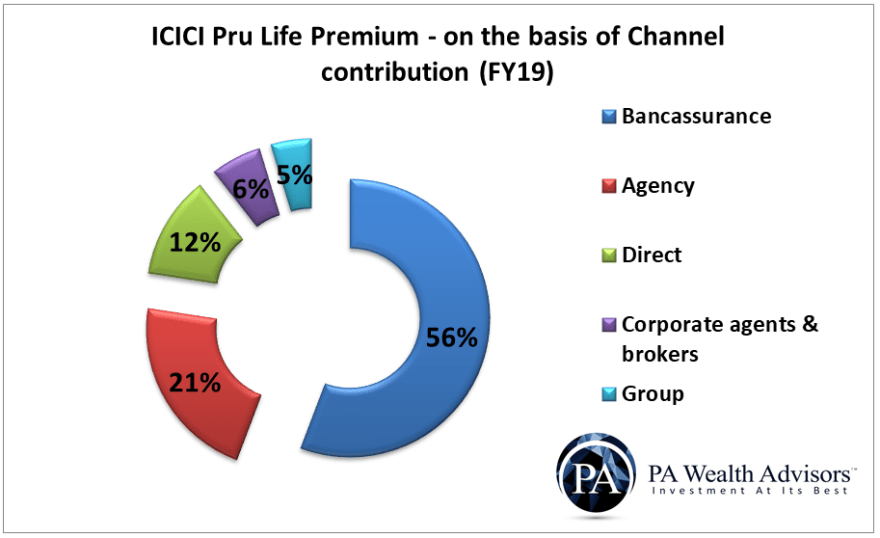 icici prudential life insurance distribution channels contribution to premium income