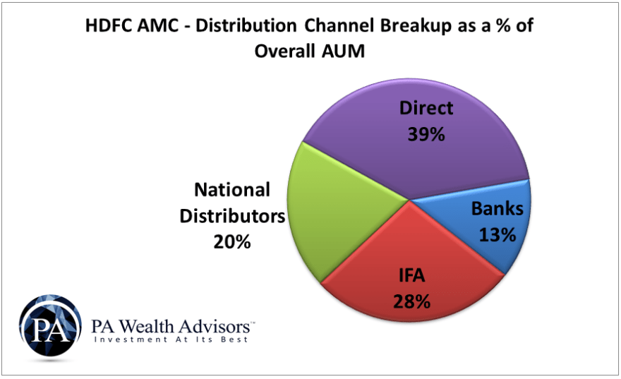 HDFC AMC distribution channels breakup on the basis of overall assets under management