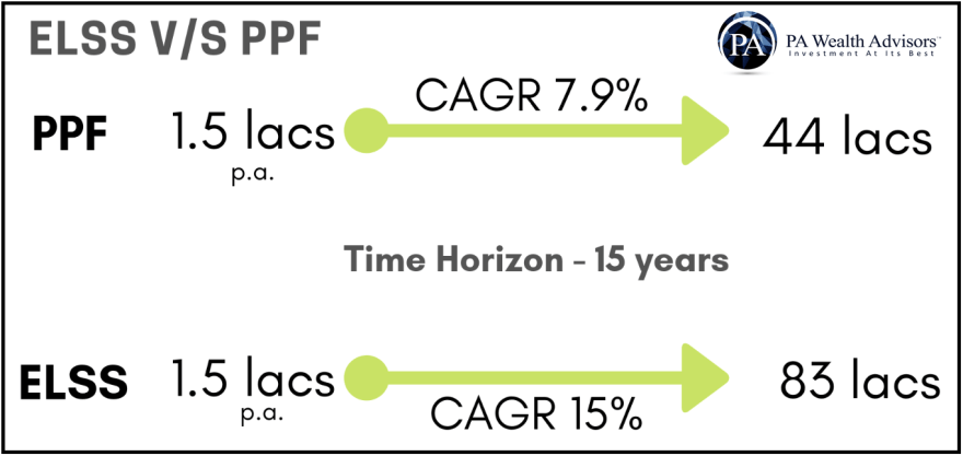 ELSS v/s PPF. In long term ELSS is a much profitable option