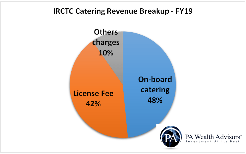 irctc catering revenue breakup into on-board, license fee and other charges