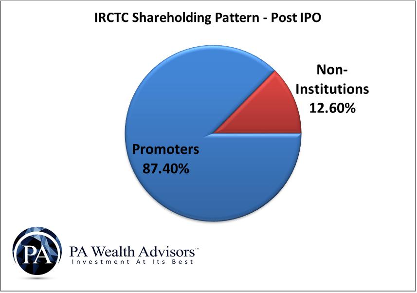 shareholding pattern of irctc