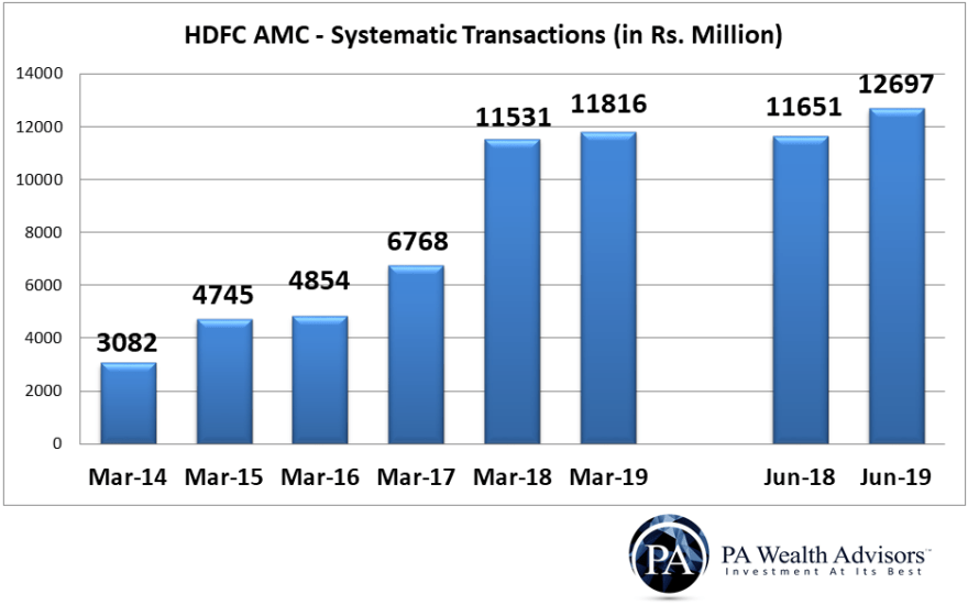 SIP count and SIP value of HDFC AMC Fy19-20