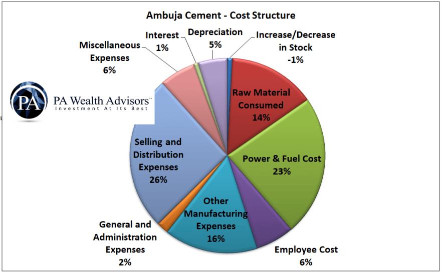 ambuja cement cost structure