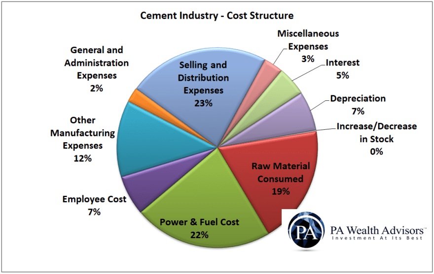 cost structure of cement industry in india