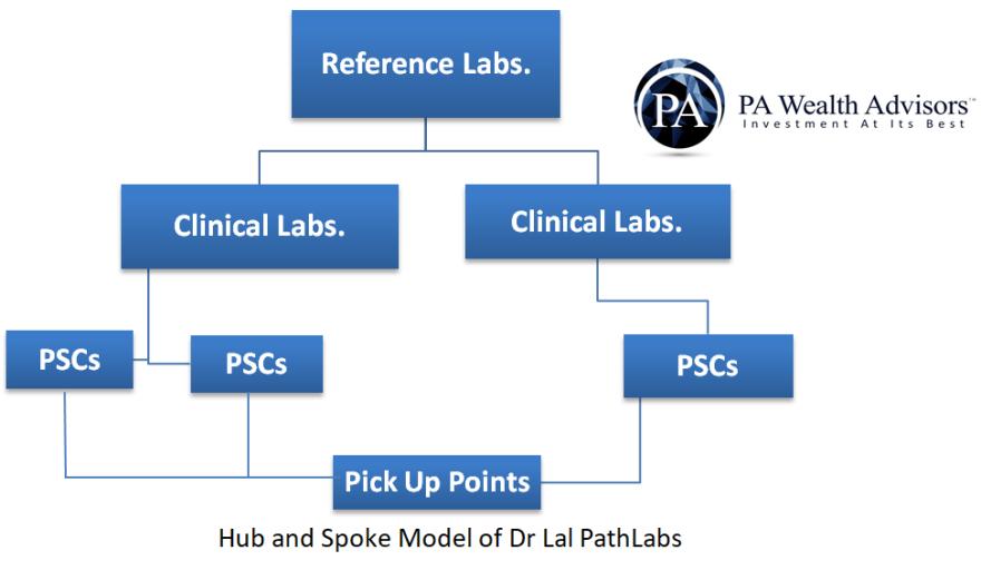 dr lal pathlabs hub & spoke business model for rapid expansion