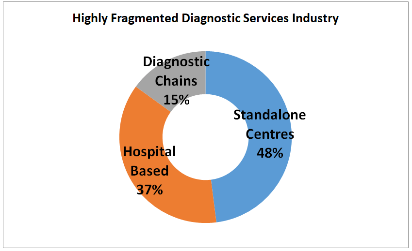 indian diagnostic industry analysis