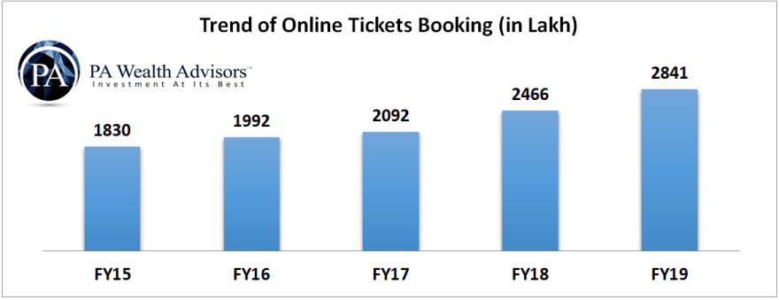 online ticket booking irctc data and growth trend