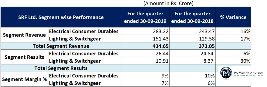 segment wise performance of orient electric