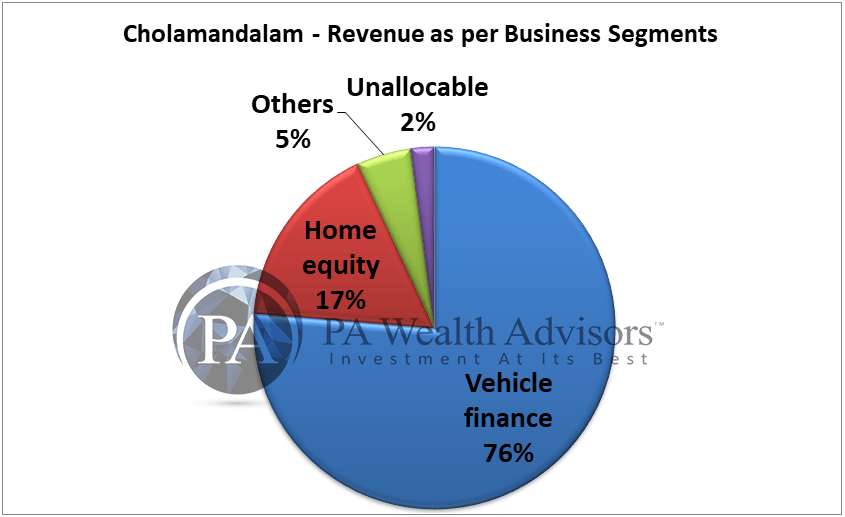 revenue segmentation of chola finance