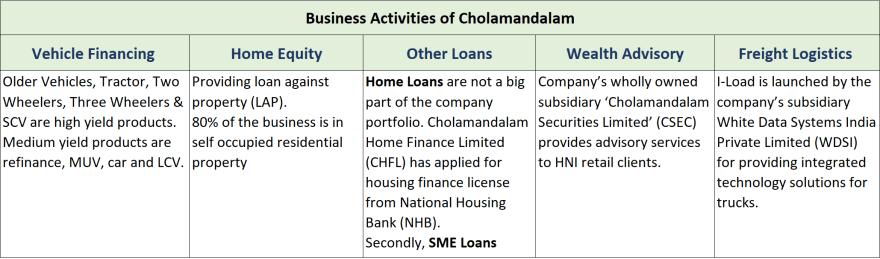 business classification of chola finance