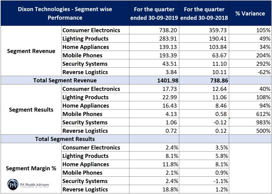 recent segment wise financial performance of dixon technologies