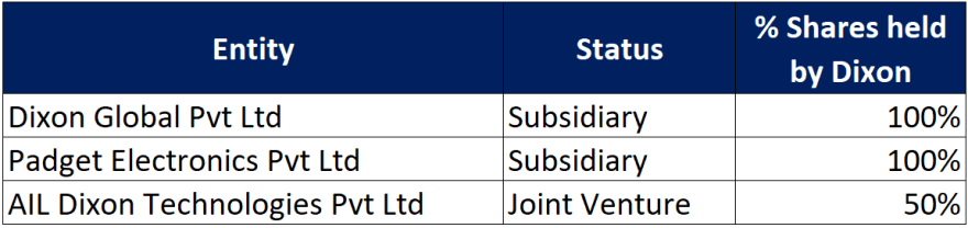 holding subsidiaries and joint venture of dixon technologies