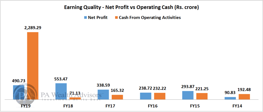 net profit comparison of icici securities with operating cash for last 5 years