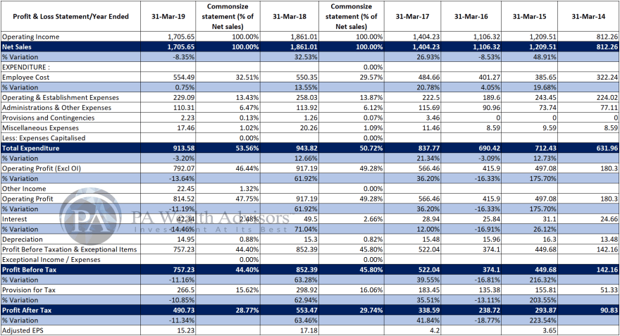 profit & loss analysis of icici securities for last 5 years