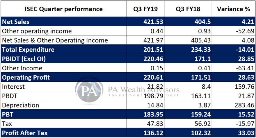 Dec 19 quarter performance of icici securities YOY variance