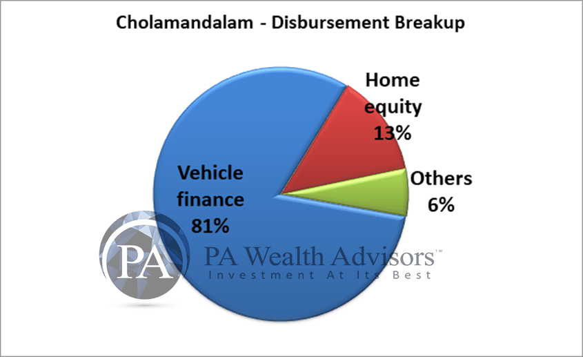 81% of the disbursements by chola finance are for vehicle finance