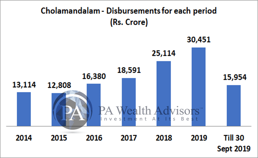 growth of loan disbursements by chola finance