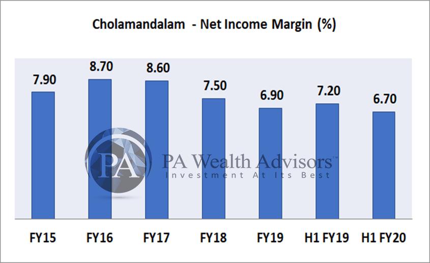 growth of NIM of chola finance in last 5 years