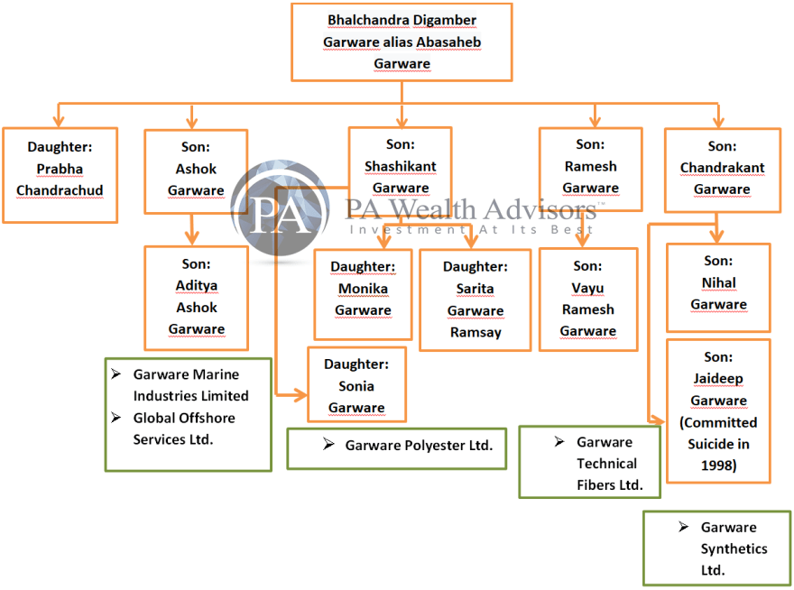 garware family structure from 1st to 4th generation