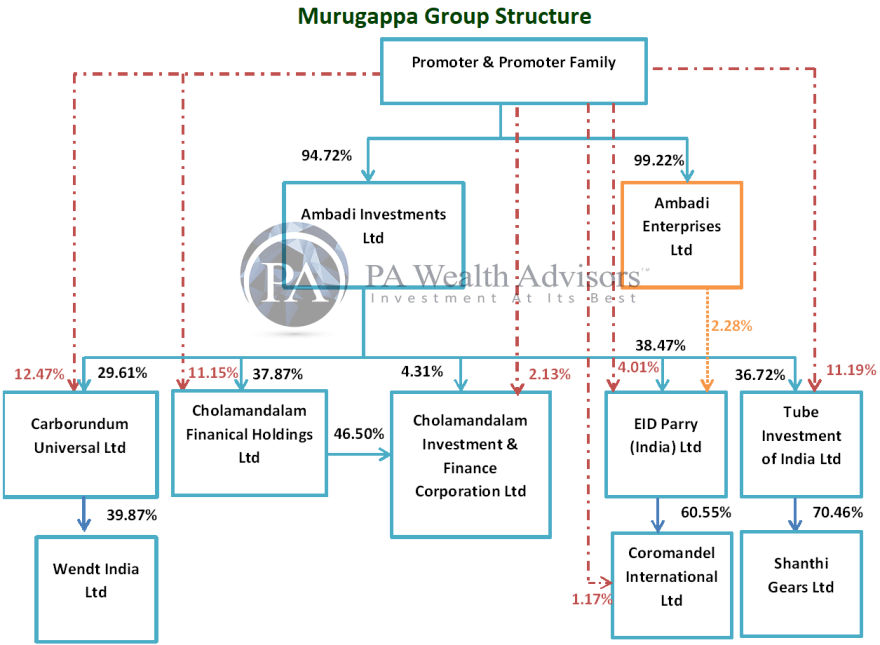updated group structure of murugappa group